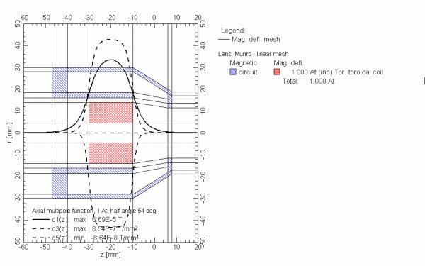 Toroidal coil inside SEM magnetic lens